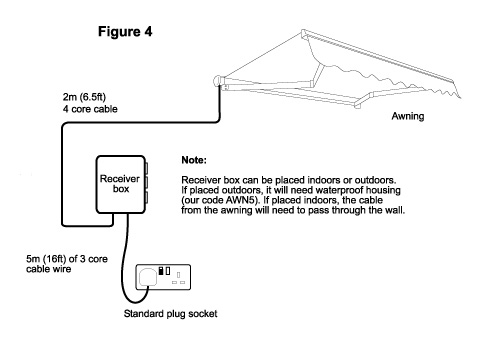 13 02 Figure 4 installing electric awnings and wiring wiring diagram for motorized blinds at crackthecode.co